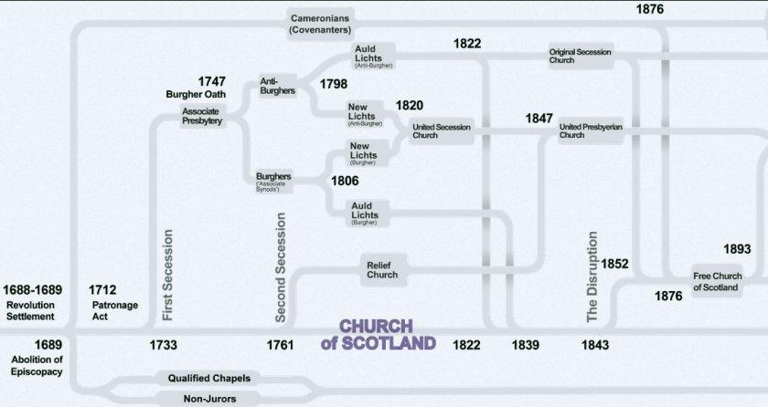 churchofscotland_schisms